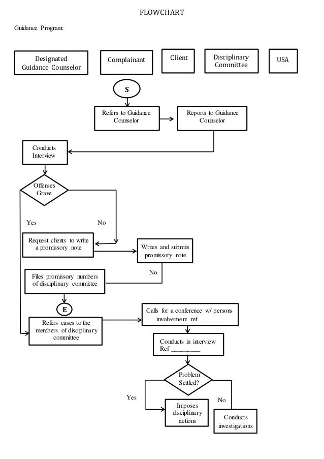 FLOWCHART Guidance Program: Designated Guidance Counselor Complainant Client Disciplinary Committee USA S Refers to Guidan...