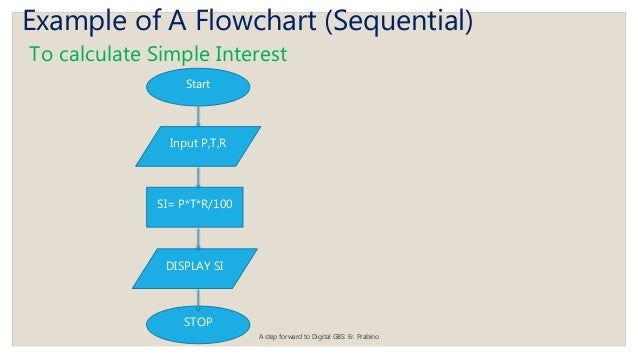 Flowchart(2073 4-12)