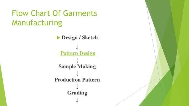 Flow chart and breif description of garments manufacturing Slide 3