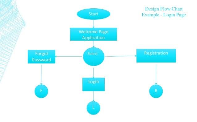Flowchart Basics By Gopal Devra