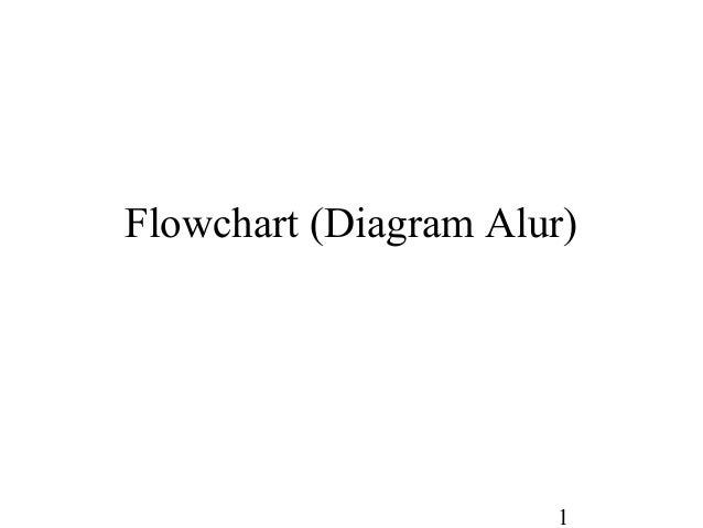 1 Flowchart (Diagram Alur)
