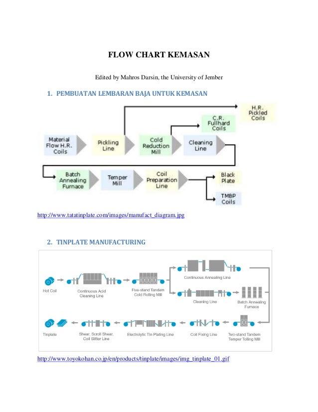 FLOW CHART KEMASAN                      Edited by Mahros Darsin, the University of Jember   1. PEMBUATAN LEMBARAN BAJA UNT...