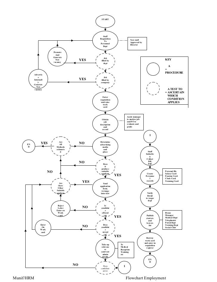 Flowchart Of Employment Procedure