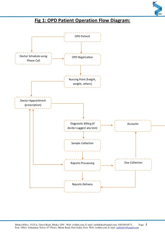 Flow Chart Of Hospital Management System