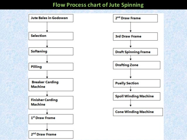 process flow chart of yarn manufacturing wiring diagram
