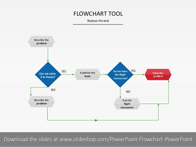FLOWCHART TOOL Replace this text  Describe the problem  Can we solve it In House?  NO Describe the problem  YES  Establish...