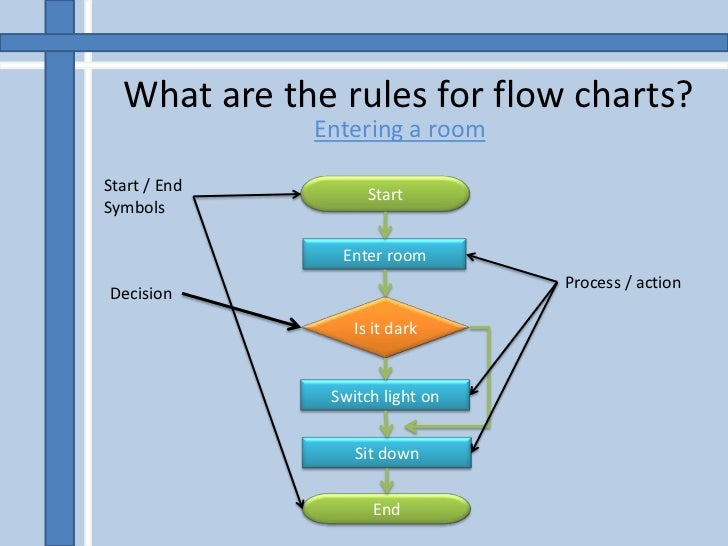 flowcharts rh slideshare net guidelines for process flow diagrams rules for creating process flow diagrams