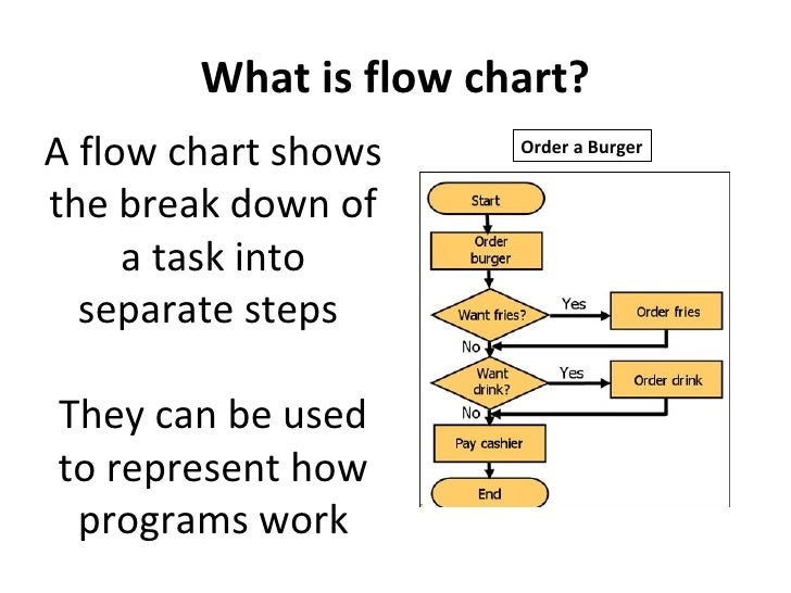 What Are Flow Chart Solidique27