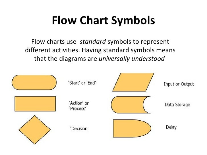 workflow chart symbols image collections meaning of text