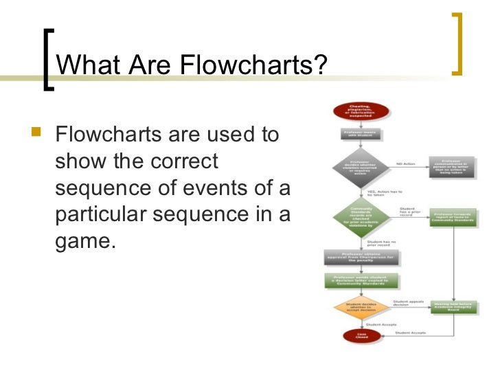 What Are Flow Charts Used For Denmarpulsar