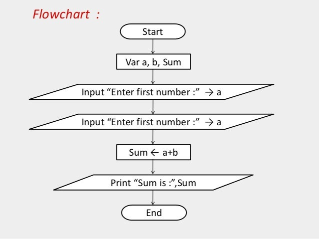 Programming Flowcharts For C Language
