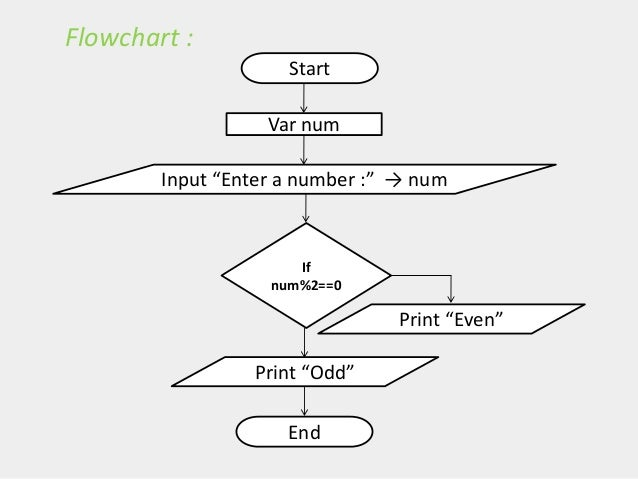 Programming flowcharts for c language flowchart ccuart Choice Image