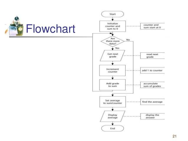 Flowcharts 1
