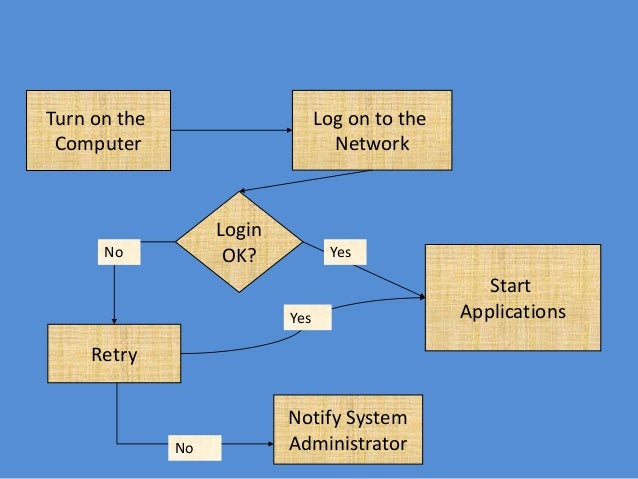 Flowchart Diagram Of Turn On Computer Search For Wiring Diagrams