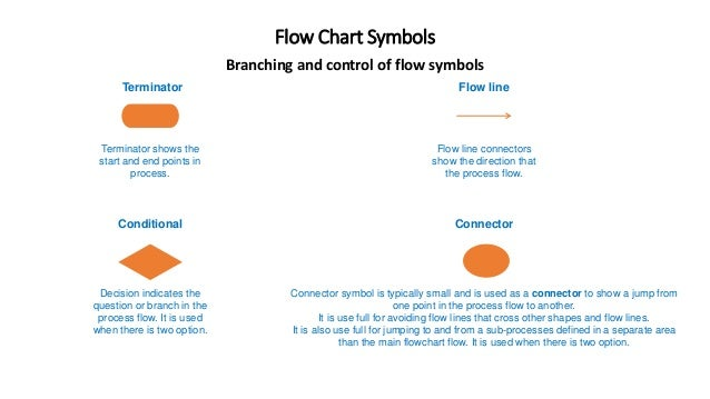 Flow chart symbols flow chart symbols branching and control of flow symbols terminator terminator shows the start and end ccuart Gallery