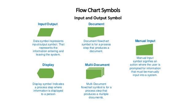 flow chart symbols input and output - Flowchart Input Output Symbol