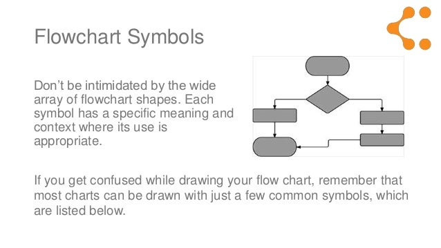 Flowchart Symbols Meaning Explained