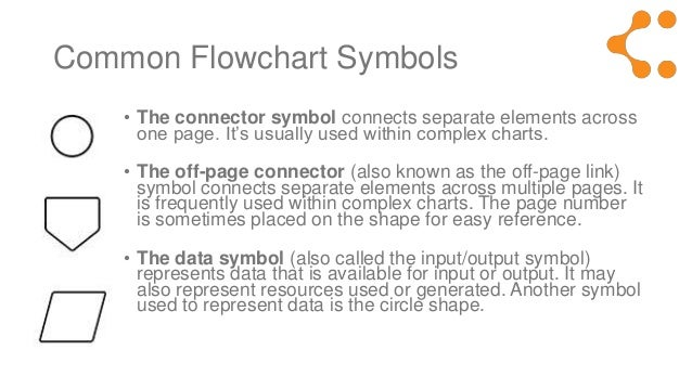 symbols of flowchart and its function: Flowchart symbols meaning explained