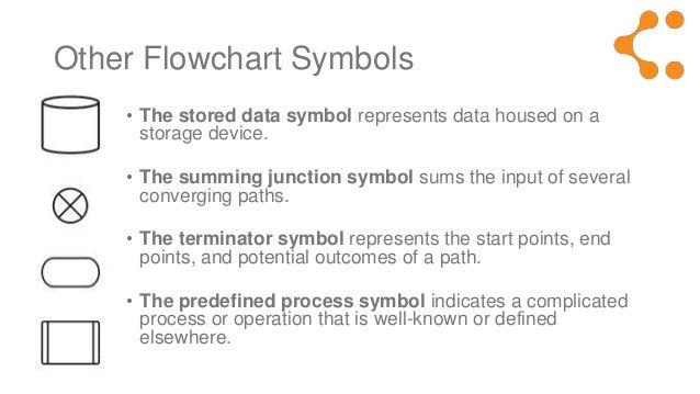 Flowchart Symbols Meaning Explained
