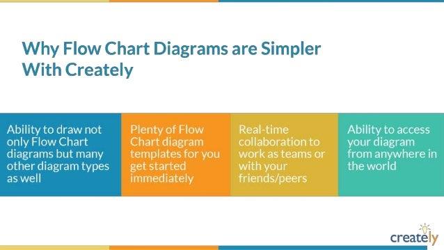 flowchart diagram templates by creately