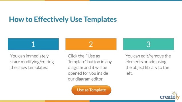 Flowchart diagram templates by creately web app support process diagram template ccuart Images