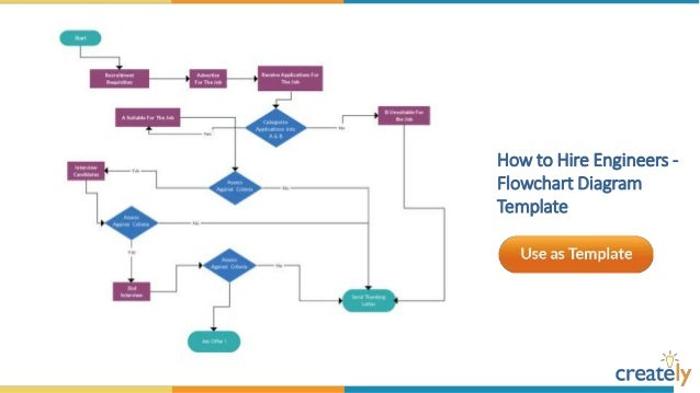 Flowchart Diagram Templates By Creately