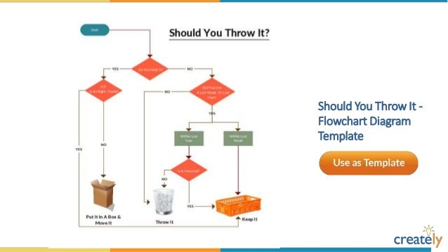Flowchart diagram templates by creately winter sport flowchart diagram template ccuart Choice Image