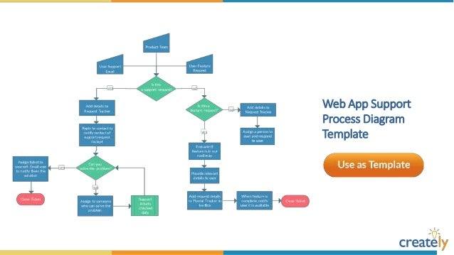 process diagram templates