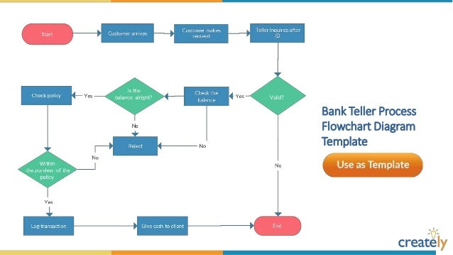 Flowchart Diagram Templates by Creately – Template Flowchart