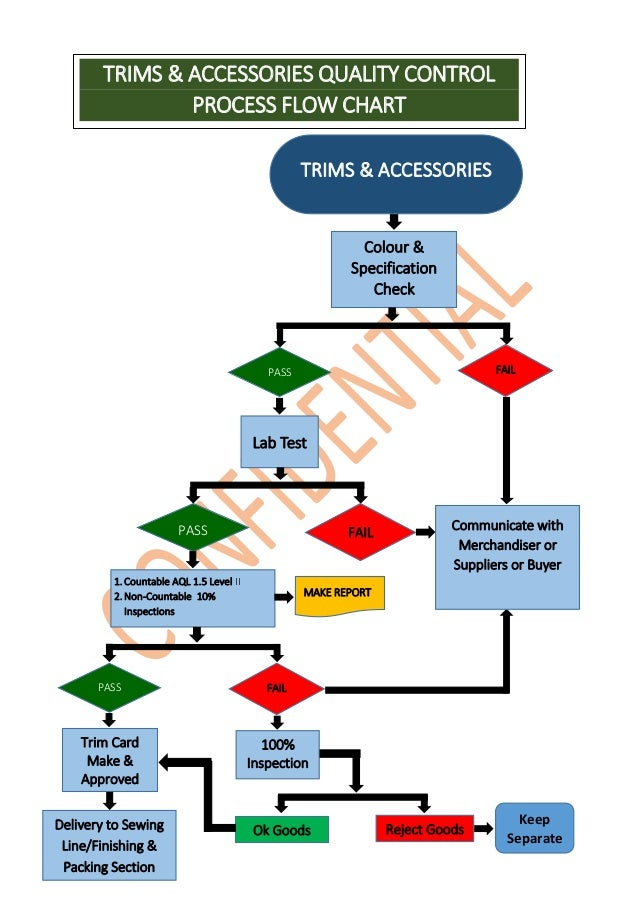 process flow diagram for manufacturing garments manufacturing flow chart  garments manufacturing flow chart