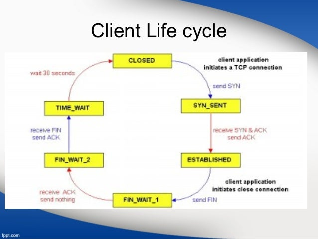 Client Life cycle