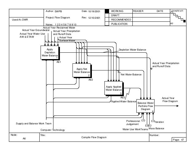 example idef 0 flow diagrams