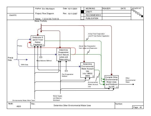 Example of IDEF 0 Diagram