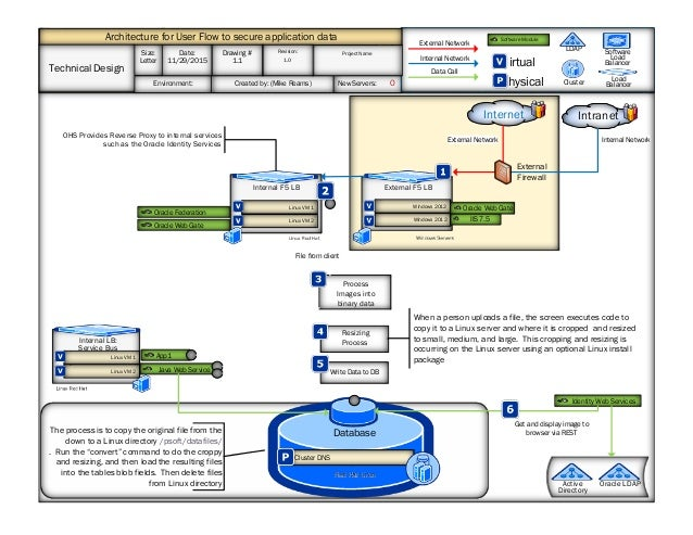 Series of visual flow diagrams series of visual flow diagrams internet database red hat linux app1 cluster dns windows servers external f5 lb environment created ccuart Image collections