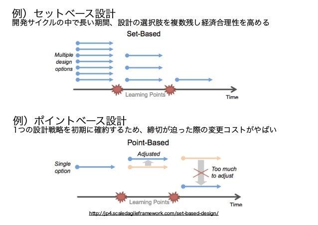 http://jp4.scaledagileframework.com/set-based-design/ 例)ポイントベース設計 1つの設計戦略を初期に確約するため、締切が迫った際の変更コストがやばい 例)セットベース設計 開発サイクルの中で...