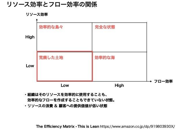 リソース効率 フロー効率 リソース効率とフロー効率の関係 High HighLow Low 効率的な島々 効率的な海 This is Lean https://www.amazon.co.jp/dp/919803930X/The Efficienc...