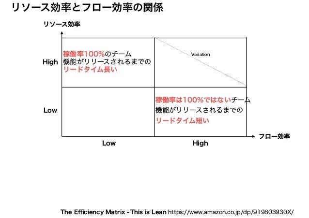 リソース効率 フロー効率 リソース効率とフロー効率の関係 High HighLow Low 稼働率100%のチーム 機能がリリースされるまでの リードタイム長い 稼働率は100%ではないチーム 機能がリリースされるまでの リードタイム短い Va...