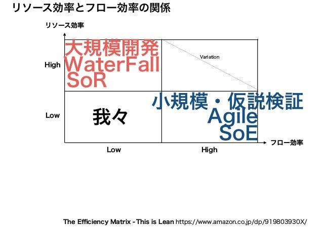 リソース効率 フロー効率 リソース効率とフロー効率の関係 High HighLow Low Variation WaterFall SoR Agile SoE 小規模・仮説検証 大規模開発 我々 This is Lean https://www...