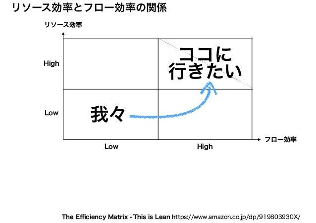 リソース効率 フロー効率 リソース効率とフロー効率の関係 High HighLow Low ココに 行きたい 我々 This is Lean https://www.amazon.co.jp/dp/919803930X/The Efficiency...