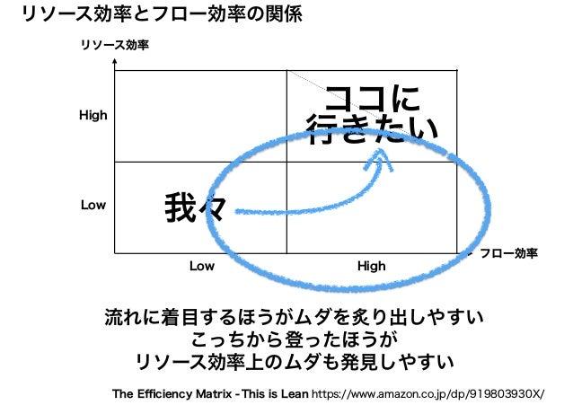 リソース効率 フロー効率 リソース効率とフロー効率の関係 High HighLow Low ココに 行きたい 我々 流れに着目するほうがムダを炙り出しやすい こっちから登ったほうが リソース効率上のムダも発見しやすい This is Lean ...