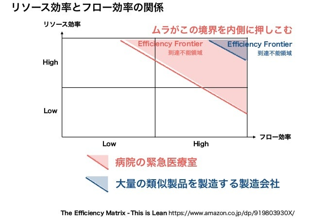 リソース効率 フロー効率 リソース効率とフロー効率の関係 High HighLow Low This is Lean https://www.amazon.co.jp/dp/919803930X/The Efficiency Matrix - ムラ...