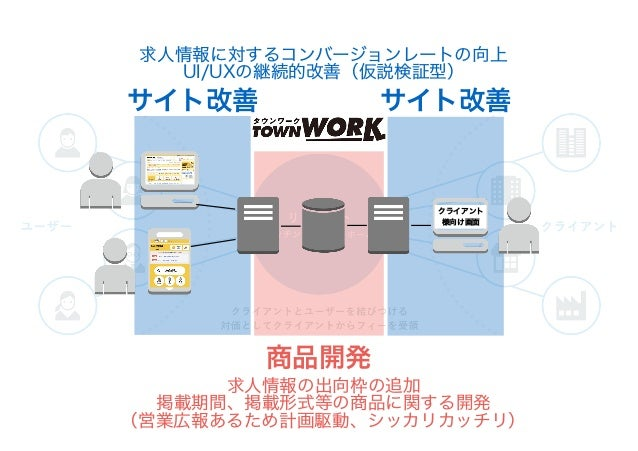 SoR Bimodal IT Mode1 Mode2 正式名称 System of Record(SoR) System of Engagement(SoE) 適正 基幹系・勘定系、 ミッションクリティカルな機能・システム (決済システム、顧客...