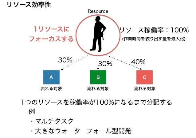 1つのリソースを稼働率が100%になるまで分配する 例 ・マルチタスク ・大きなウォーターフォール型開発 A B C Resource 流れる対象 30% 30% 40% リソース稼働率:100% (作業時間を絞り出す量を最大化) 1リソースに...