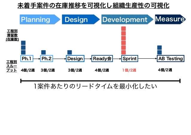 DevelopmentPlanning Design Measure Ph.1 Ph.2 Ready会 SprintDesign AB Testing 工程別 滞留数 (在庫数) 工程別 スルー プット 4個/2週 3個/2週 3個/2週 4個...