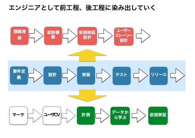 改善するリードタイムのスコープを広げる リードタイム リードタイム From 要件定義 to リリース From 課題設定 to 仮説実証 From コンセプト to キャッシュ