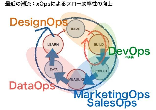 https://www.slideshare.net/takaumada/xops