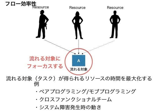 A Resource 流れる対象 流れる対象(タスク)が得られるリソースの時間を最大化する 流れる対象に フォーカスする Resource Resource 例 ・ペアプログラミング/モブプログラミング ・クロスファンクショナルチーム ・システ...