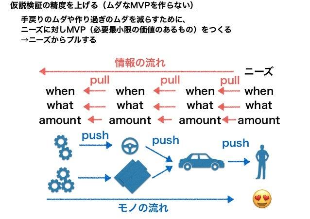 ⑫仮説を実証 ⑪学ぶ ⑩データを元に検証 ⑨計測する ⑧完成したMVP ⑦構築する 実証プロセス (モノの流れ) push pushpush push push 30 仮説検証の精度を上げる(ムダなMVPを作らない)
