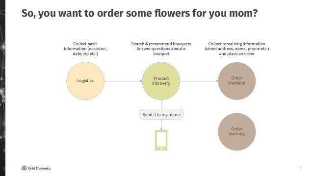 """""""How to build cool & useful voice commerce applications using devices like Alexa & Google Home"""" by Victoria Livschitz, founder of Grid Dynamics Slide 3"""