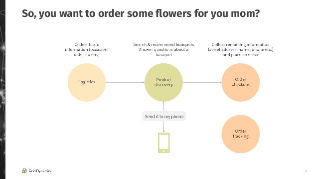 """""""How to build cool & useful voice commerce applications (such as devices like Alexa & Google Home)"""" by Victoria Livschitz, founder of Grid Dynamics (Conversational Interaction Conference 2.11.20) Slide 3"""